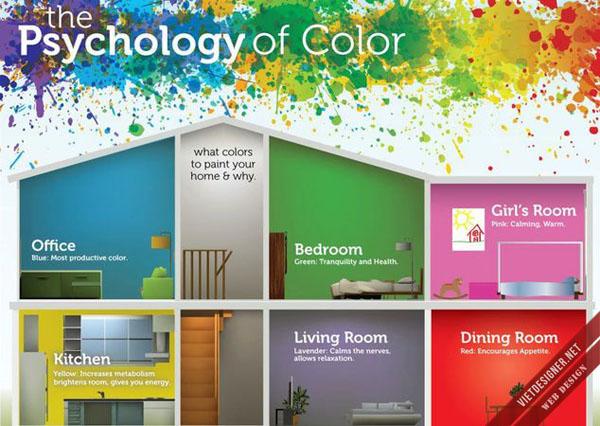 Giao diện web tựa như 1 ngôi nhà, chọn màu sơn cho ngôi nhà trở nên nổi bật là 1 điều cần phải cân nhắc kỹ
